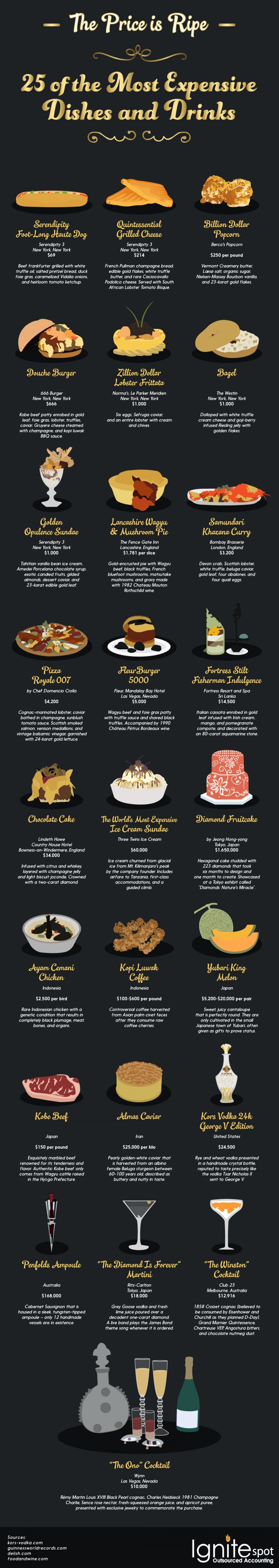 the-price-is-ripe-25-of-the-most-expensive-dishes-and-drinks_56c23c43447ef_w1500